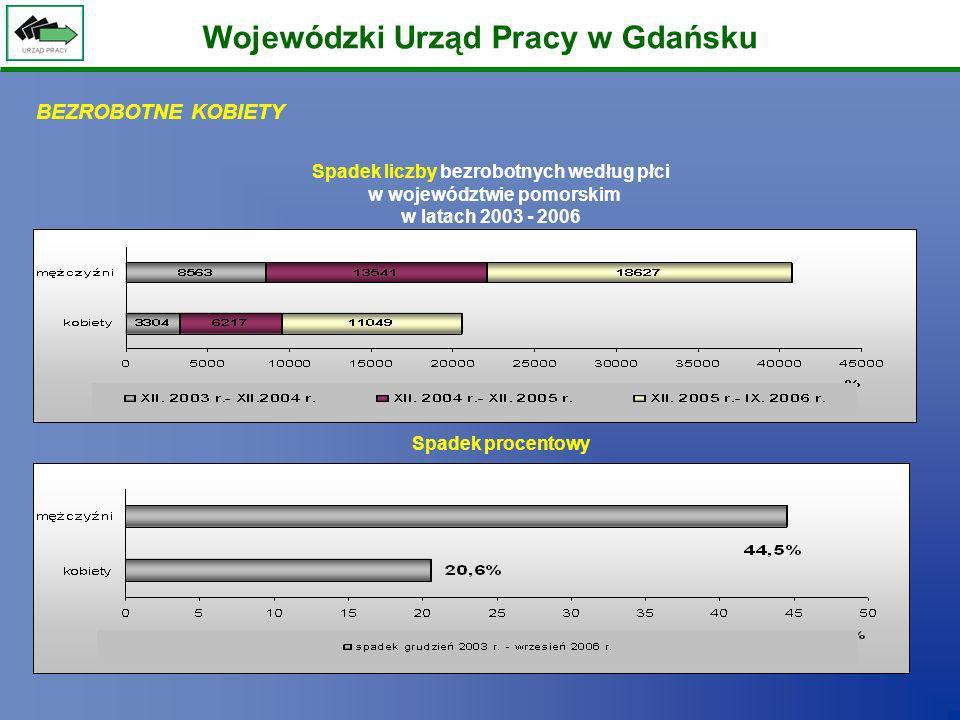 Wojewódzki Urząd Pracy w Gdańsku Spadek liczby bezrobotnych według płci w województwie pomorskim w latach 2003 - 2006 Spadek procentowy BEZROBOTNE KOB