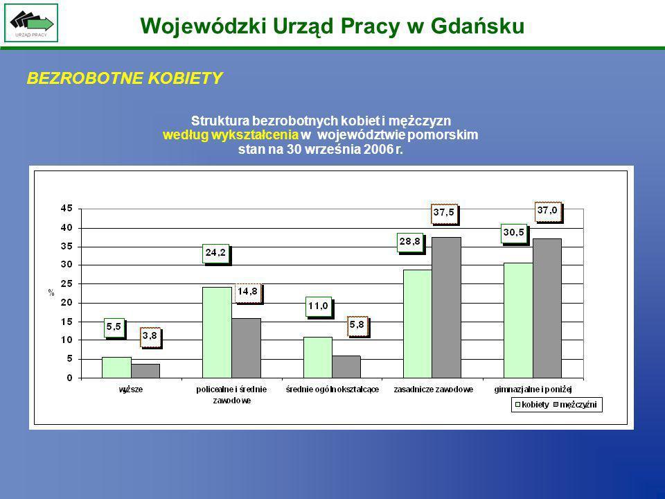 Wojewódzki Urząd Pracy w Gdańsku Struktura bezrobotnych kobiet i mężczyzn według wykształcenia w województwie pomorskim stan na 30 września 2006 r. BE