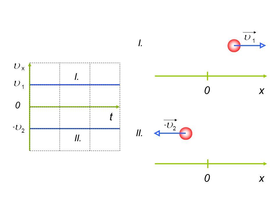t 0 x 0x I. II. - 2 11 - 2 0x I. II.