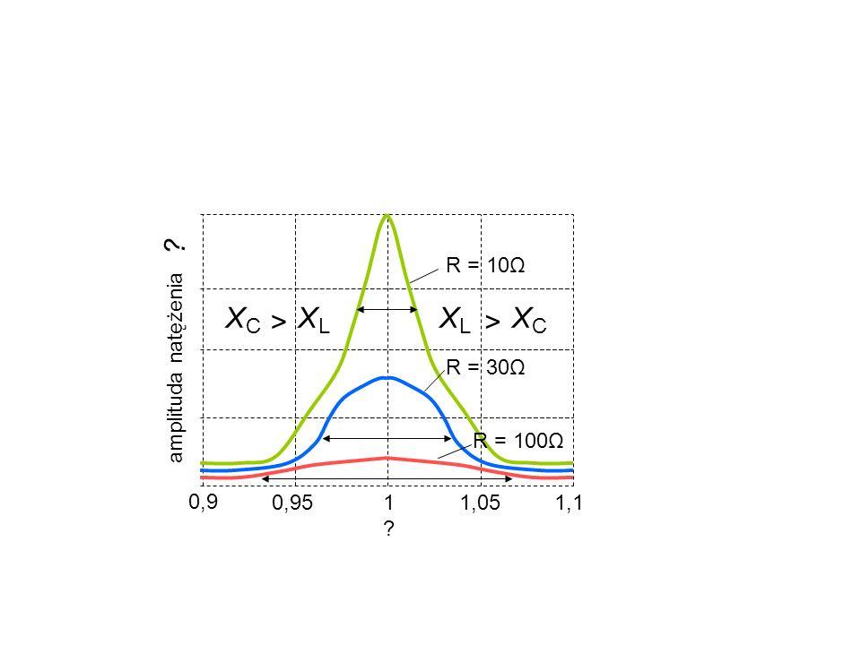 ? amplituda natężenia 1?1? 1,051,10,95 0,9 R = 30Ω R = 100Ω X C X L > X L X C > R = 10Ω