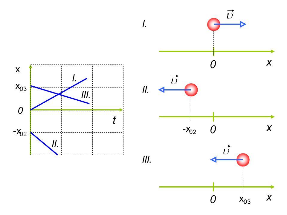 x 0 y α y x m r