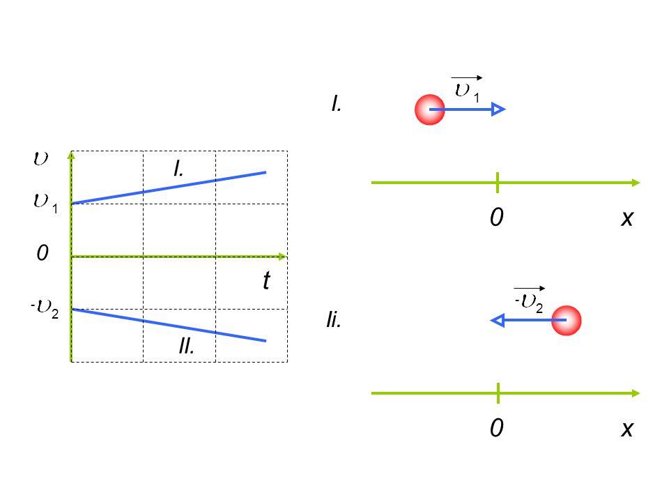 t 0 0x I. Ii. 1 - 2 0x I. II. - 2 1
