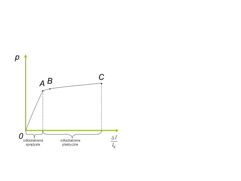 p A B C odkształcenie sprężyste odkształcenie plastyczne 0