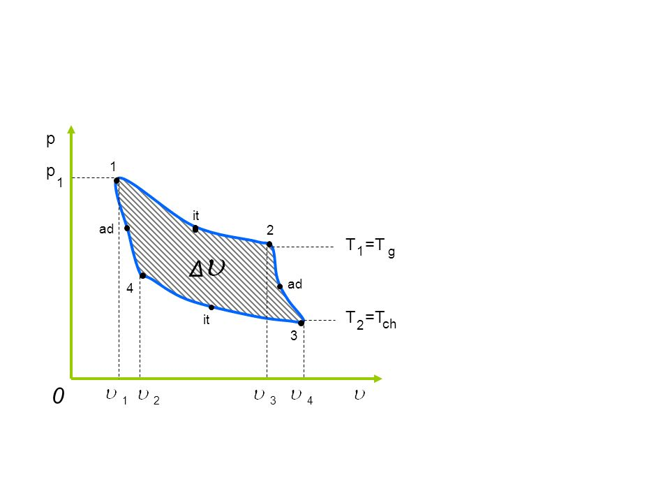 Woda i para nienasycona Lód i para Lód i woda K p 12 3 p[hPa] p k 6,11 t[°C]t k 0,01