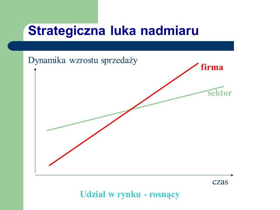Analiza luk strategicznych Analiza komparatywna, badająca tempo rozwoju firmy wobec trendów rozwoju sektora. Luka strategiczna rozumiana jest jako ods
