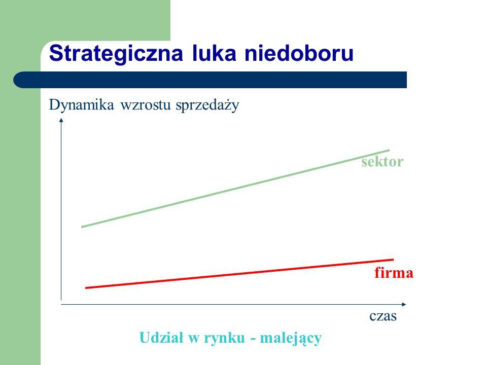 Strategiczna luka nadmiaru Dynamika wzrostu sprzedaży czas sektor firma Udział w rynku - rosnący