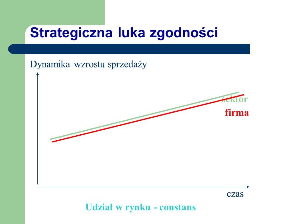 Strategiczna luka niedoboru Dynamika wzrostu sprzedaży czas sektor firma Udział w rynku - malejący