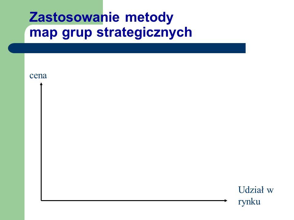 Strategiczna luka zgodności Dynamika wzrostu sprzedaży czas sektor firma Udział w rynku - constans