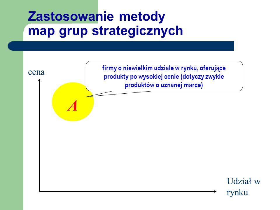 Zastosowanie metody map grup strategicznych Udział w rynku cena