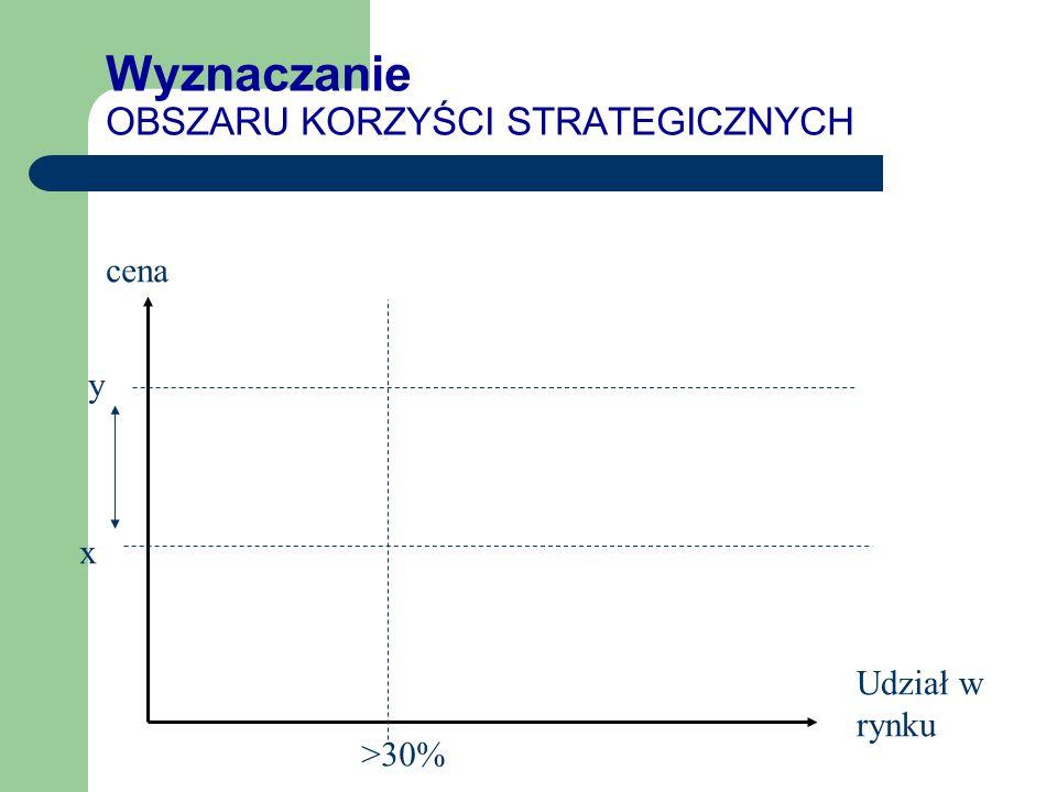 Wyznaczanie OBSZARU KORZYŚCI STRATEGICZNYCH Udział w rynku cena >30%