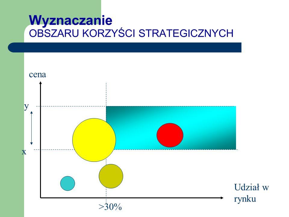Wyznaczanie OBSZARU KORZYŚCI STRATEGICZNYCH Udział w rynku cena >30% x y
