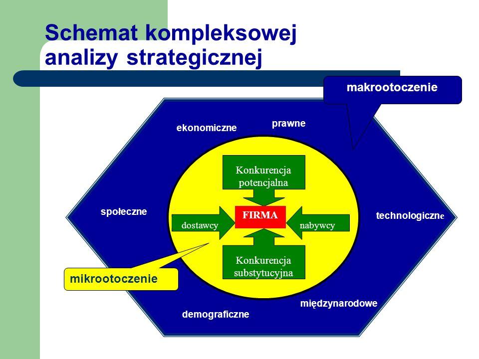 Schemat kompleksowej analizy strategicznej ekonomiczne prawne społeczne technologiczn e demograficzne międzynarodowe makrootoczenie