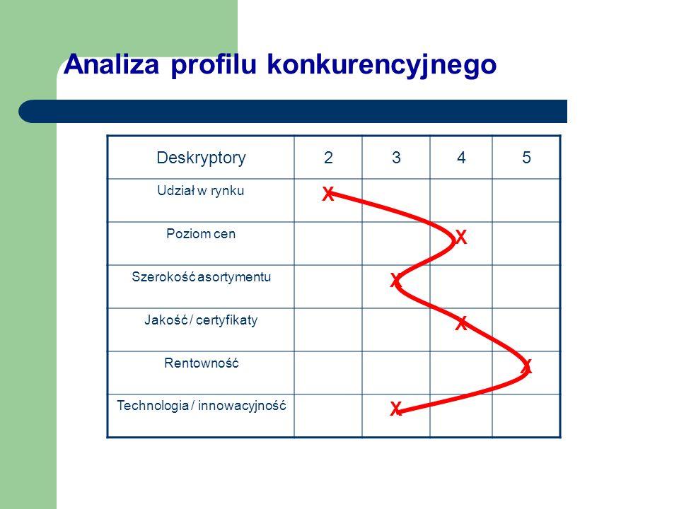 Analiza profilu konkurencyjnego Deskryptory2345 Udział w rynku X Poziom cen X Szerokość asortymentu X Jakość / certyfikaty X Rentowność X Technologia