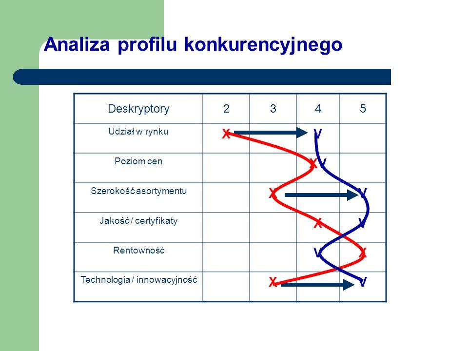 Analiza profilu konkurencyjnego Deskryptory2345 Udział w rynku XV Poziom cen XVXV Szerokość asortymentu XV Jakość / certyfikaty XV Rentowność VX Techn