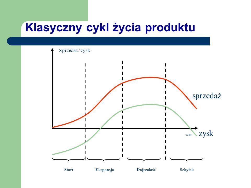 Cykl życia produktu / rynku