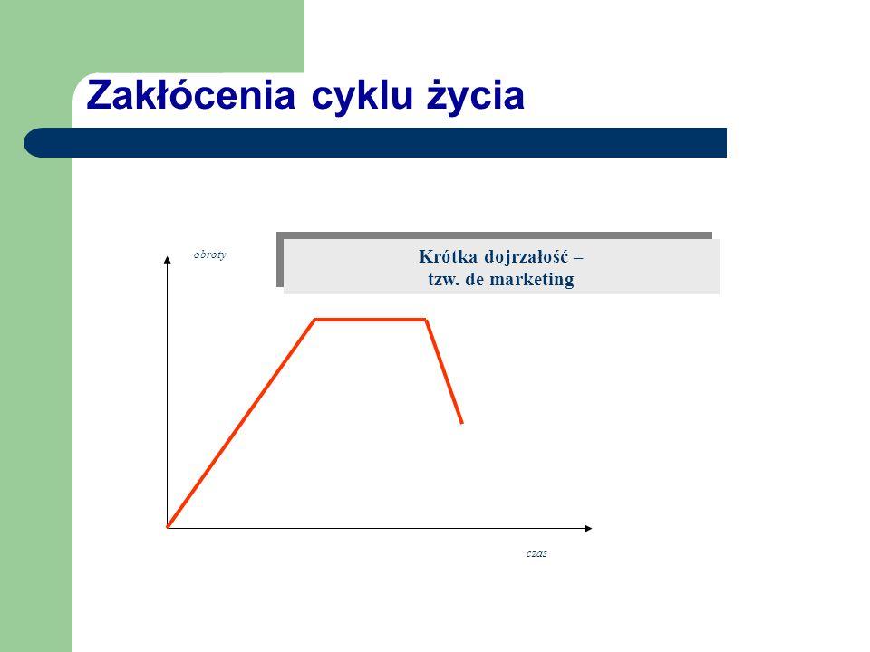 Zakłócenia cyklu życia czas obroty Długa dojrzałość, np. aspiryna, coca-cola Długa dojrzałość, np. aspiryna, coca-cola