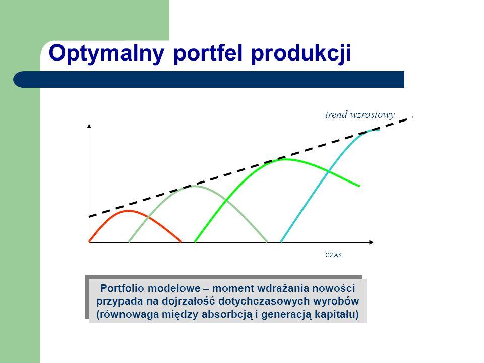 Kształtowanie portfela produkcji w czasie T1 Portfolio wadliwe – moment wdrożenia nowości zagraża płynności finansowej (nadmierna absorbcja kapitału)