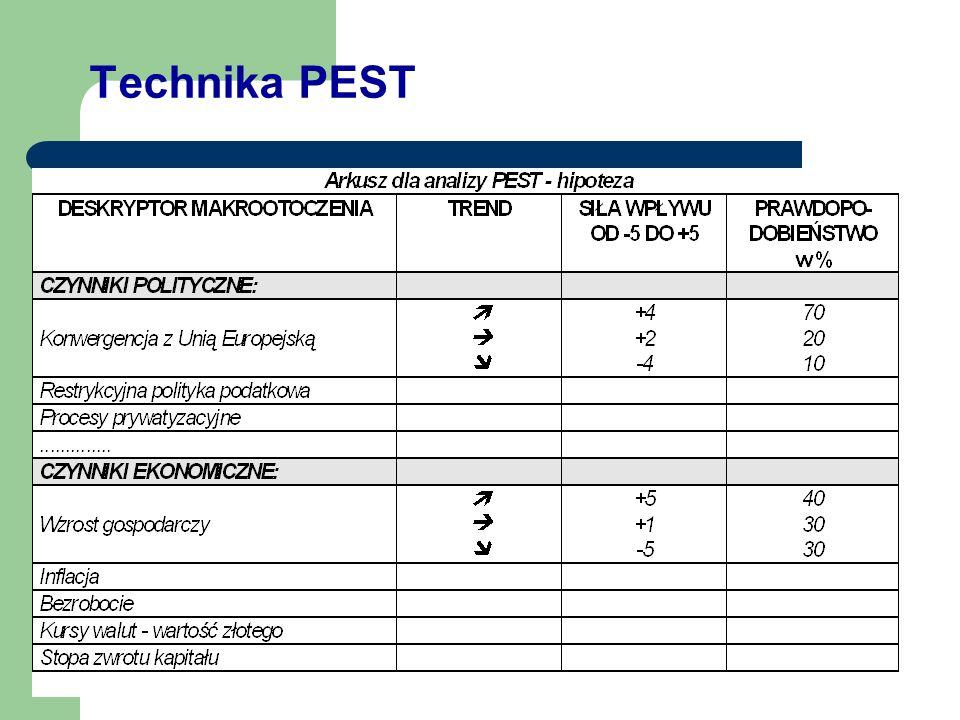Badanie makrootoczenia - zastosowanie metody PEST P - polityczne E - ekonomiczne S - społeczne T - technologiczne