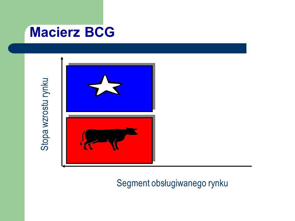 Macierz BCG Segment obsługiwanego rynku Stopa wzrostu rynku