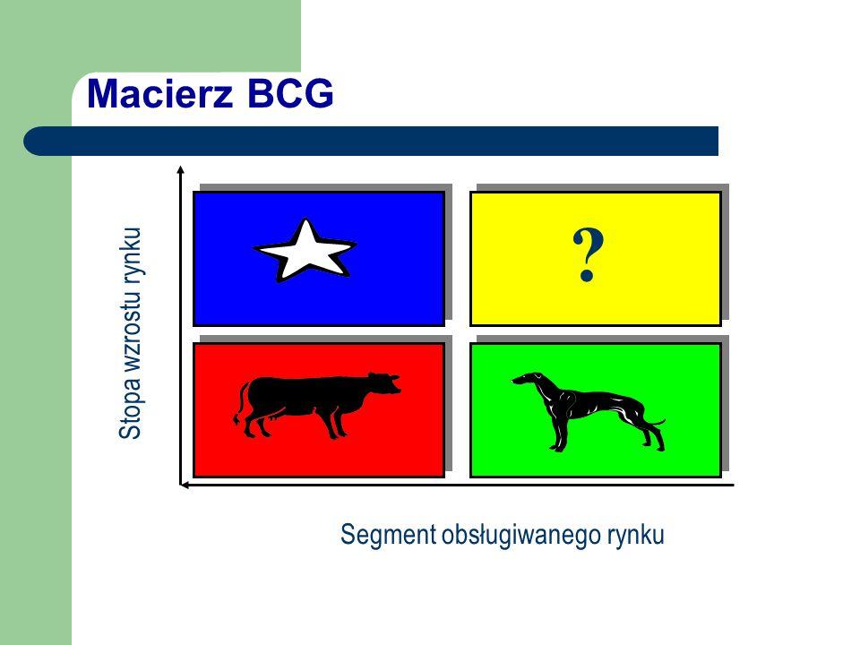 Macierz BCG ? Segment obsługiwanego rynku Stopa wzrostu rynku