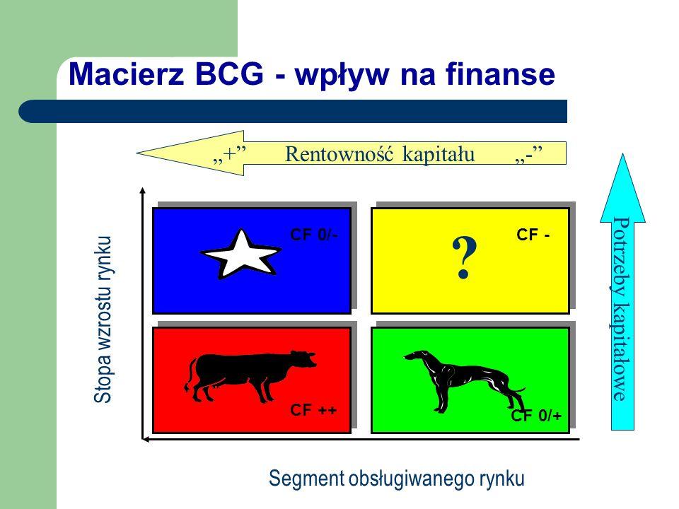 Macierz BCG - wpływ na finanse ? Segment obsługiwanego rynku Stopa wzrostu rynku + Rentowność kapitału - Potrzeby kapitałowe