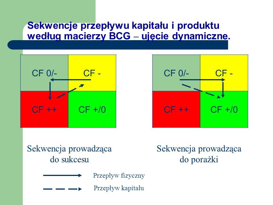 Macierz BCG - wpływ na finanse ? Segment obsługiwanego rynku Stopa wzrostu rynku + Rentowność kapitału - Potrzeby kapitałowe CF 0/- CF 0/+ CF ++ CF -