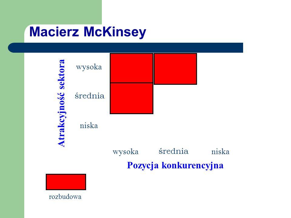 Macierz McKinsey wysoka średnia niska Pozycja konkurencyjna wysoka średnia niska Atrakcyjność sektora