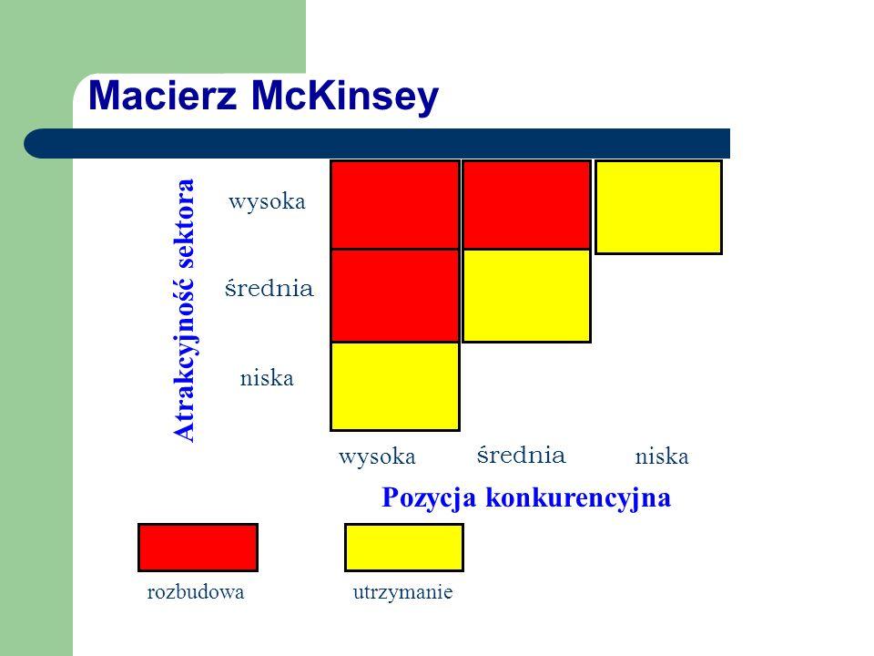 Macierz McKinsey wysoka średnia niska Pozycja konkurencyjna wysoka średnia niska rozbudowa Atrakcyjność sektora