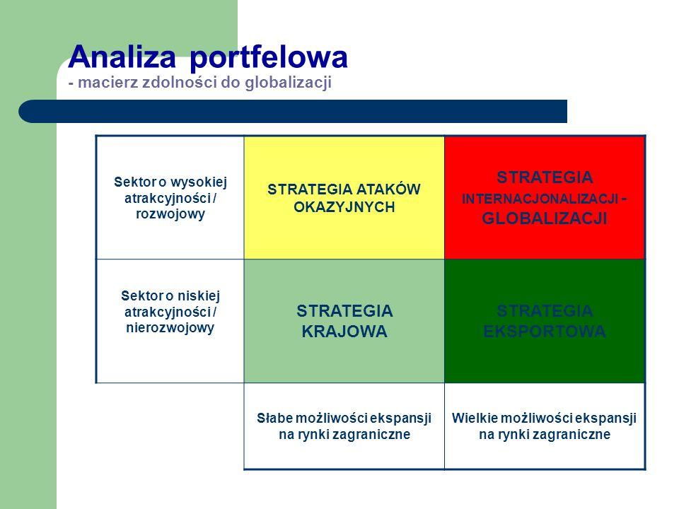Analiza portfelowa – macierz znaczenia strategicznego Rentowność wysoka GENERATOR - strategia: UTRZYMANIE PRIORYTET – strategia: SILNY ROZWÓJ Rentowno