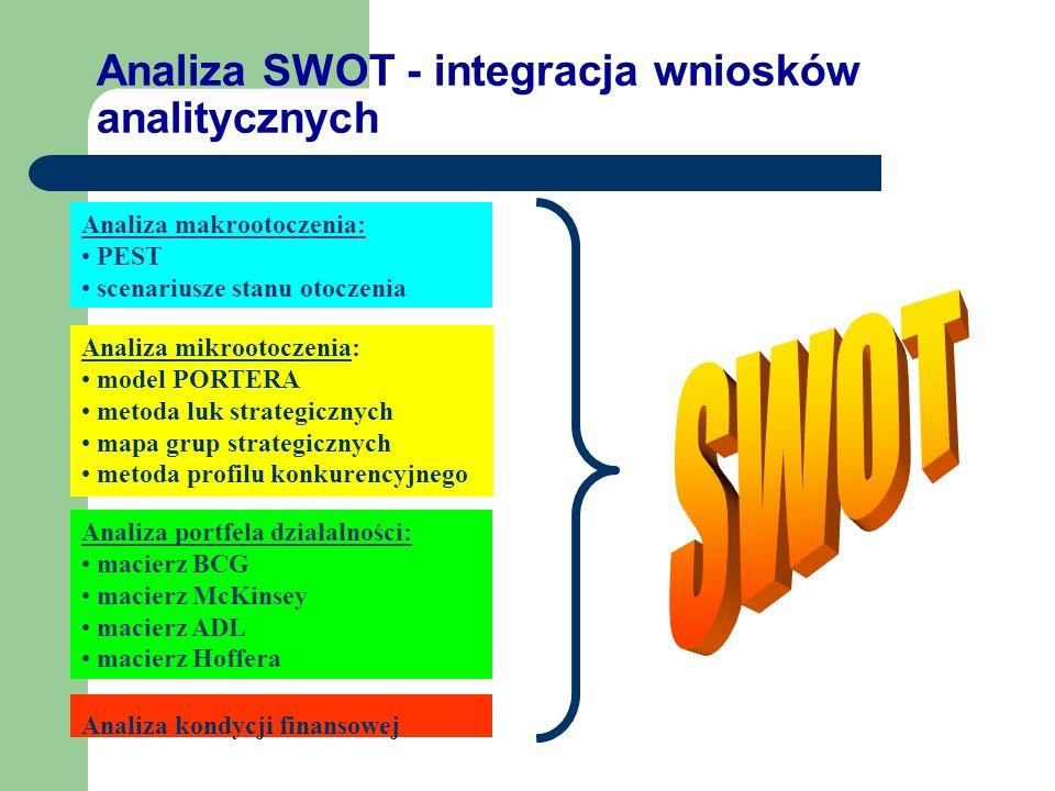 Zintegrowane techniki analizy strategicznej Techniki kompleksowe: SWOT SPACE