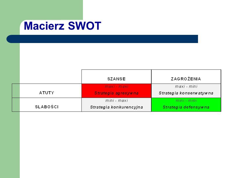 S W O T S - STRENGHTS - ATUTY W - WEAKNESSES - SŁABOŚCI O - OPPORTUNITIES - SZNASE T - THREATS - ZAGROŻENIA