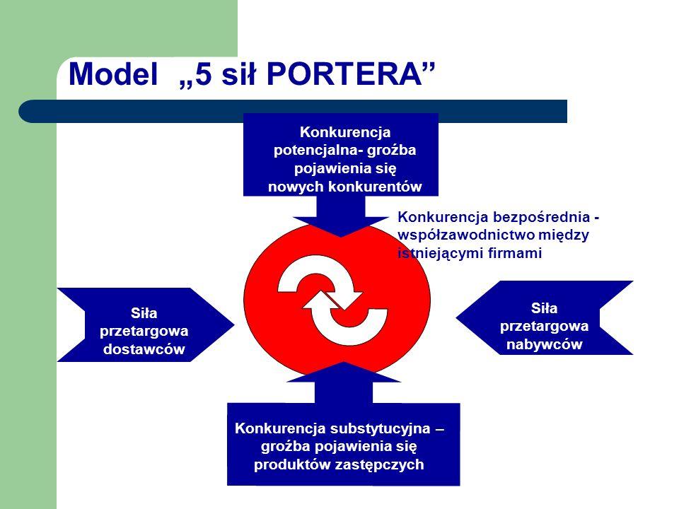 Analiza mikrootoczenia - techniki model Portera analiza luk strategicznych mapa grup strategicznych metoda profilu konkurencyjnego