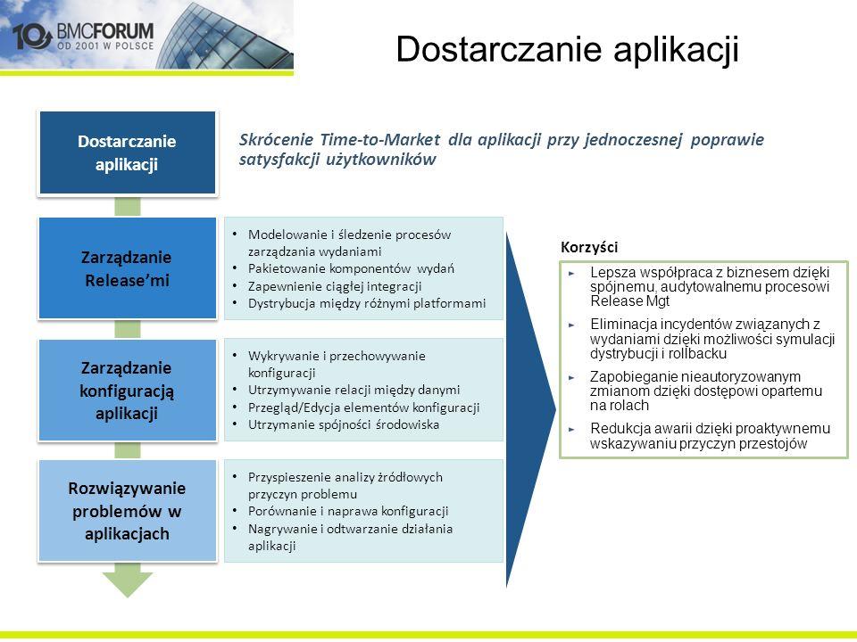 Dostarczanie aplikacji Lepsza współpraca z biznesem dzięki spójnemu, audytowalnemu procesowi Release Mgt Eliminacja incydentów związanych z wydaniami
