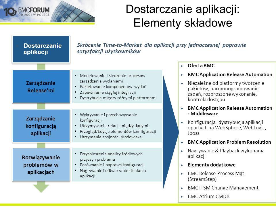 Dostarczanie aplikacji: Elementy składowe Oferta BMC BMC Application Release Automation Niezależne od platformy tworzenie pakietów, harmonogramowanie