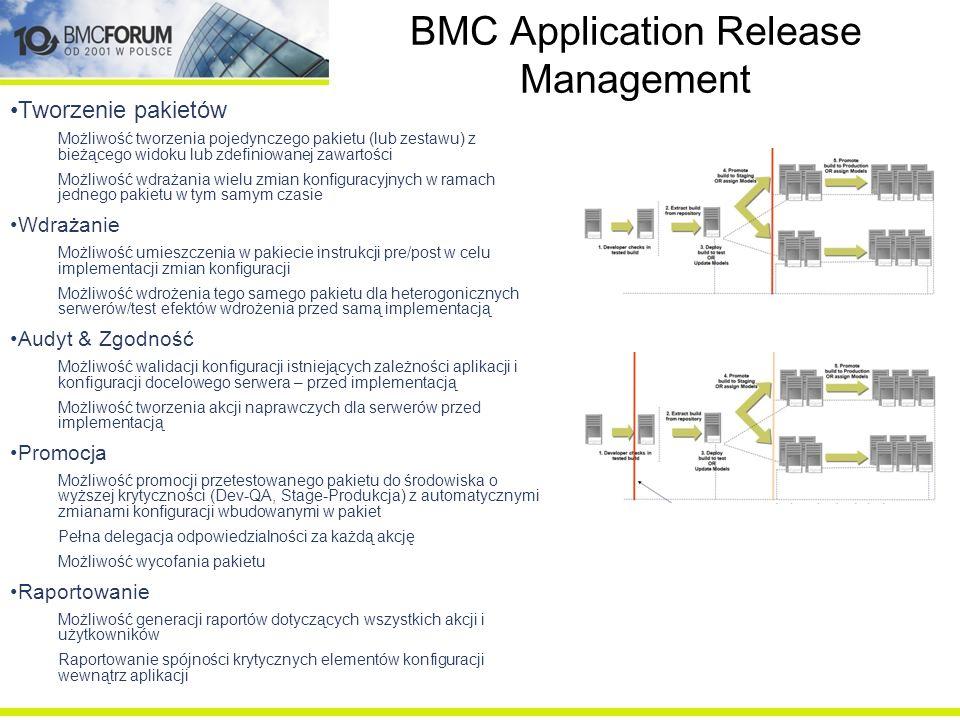 BMC Application Release Management Tworzenie pakietów Możliwość tworzenia pojedynczego pakietu (lub zestawu) z bieżącego widoku lub zdefiniowanej zawa