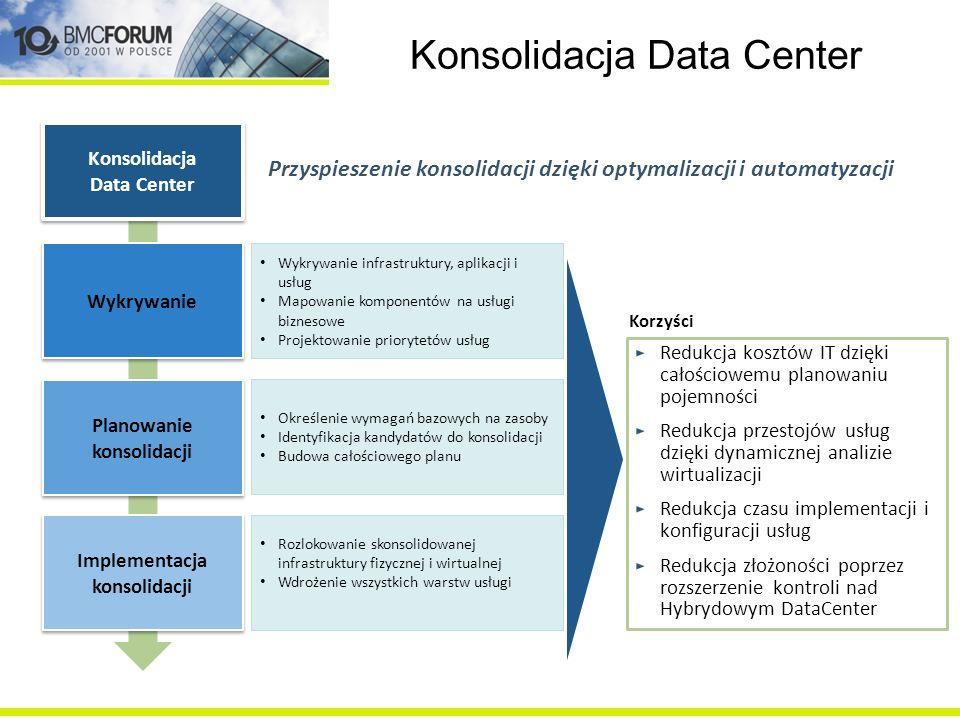 Konsolidacja Data Center Redukcja kosztów IT dzięki całościowemu planowaniu pojemności Redukcja przestojów usług dzięki dynamicznej analizie wirtualiz