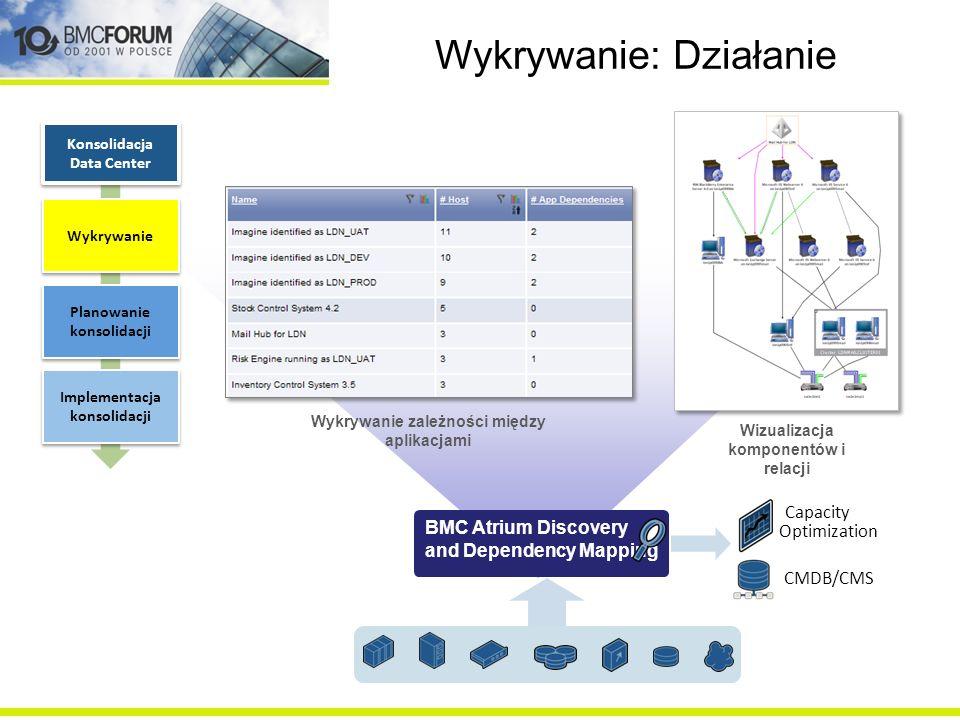 Wykrywanie: Działanie Capacity Optimization BMC Atrium Discovery and Dependency Mapping Konsolidacja Data Center Wykrywanie Planowanie konsolidacji Im