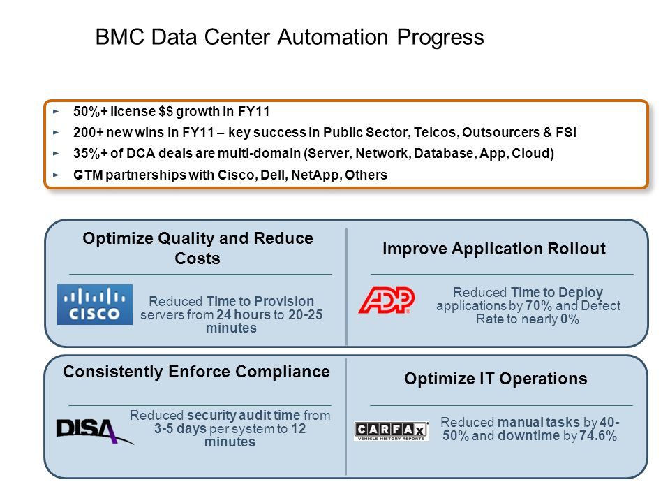 BMC Data Center Automation Progress Optimize Quality and Reduce Costs Reduced Time to Provision servers from 24 hours to 20-25 minutes Improve Applica