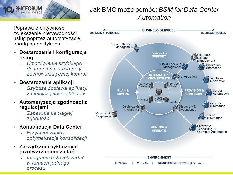 Poprawa efektywności i zwiększenie niezawodności usług poprzez automatyzację opartą na politykach Dostarczanie i konfiguracja usług - Umożliwienie szy
