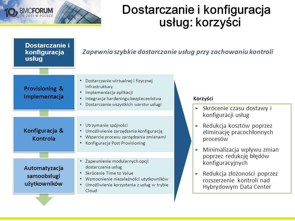 Dostarczanie i konfiguracja usług: korzyści Skrócenie czasu dostawy i konfiguracji usług Redukcja kosztów poprzez eliminację pracochłonnych procesów M