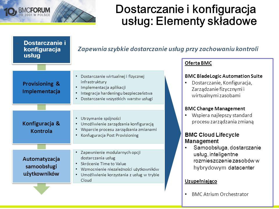 Dostarczanie i konfiguracja usług: Elementy składowe Zapewnienie modularnych opcji dostarczania usług Skrócenie Time to Value Wzmocnienie niezależnośc