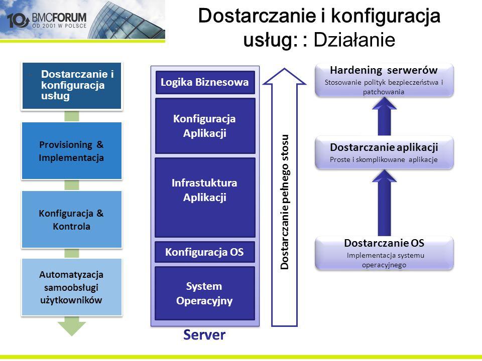 Dostarczanie i konfiguracja usług: : Działanie System Operacyjny Konfiguracja OS Infrastuktura Aplikacji Konfiguracja Aplikacji Logika Biznesowa Dosta