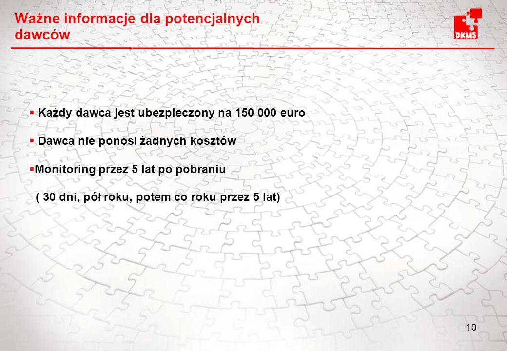 10 Ważne informacje dla potencjalnych dawców Każdy dawca jest ubezpieczony na 150 000 euro Dawca nie ponosi żadnych kosztów Monitoring przez 5 lat po pobraniu ( 30 dni, pół roku, potem co roku przez 5 lat)