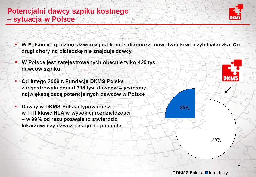 4 W Polsce jest zarejestrowanych obecnie tylko 420 tys. dawców szpiku Od lutego 2009 r. Fundacja DKMS Polska zarejestrowała ponad 308 tys. dawców – je