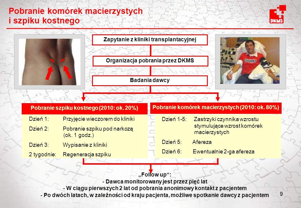 9 Zapytanie z kliniki transplantacyjnej Organizacja pobrania przez DKMS Badania dawcy Pobranie szpiku kostnego (2010: ok. 20%) Pobranie komórek macier