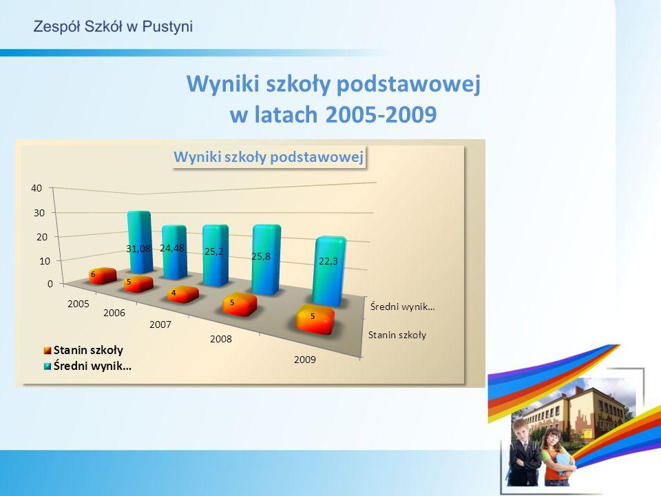 Wyniki szkoły podstawowej w latach 2005-2009