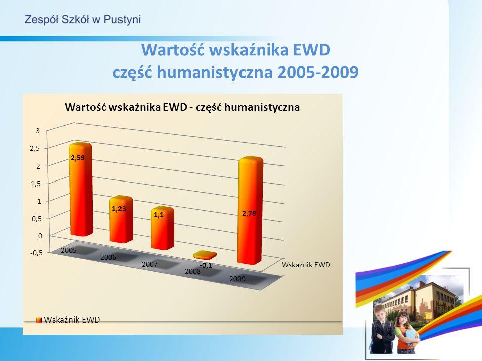 Wartość wskaźnika EWD część humanistyczna 2005-2009
