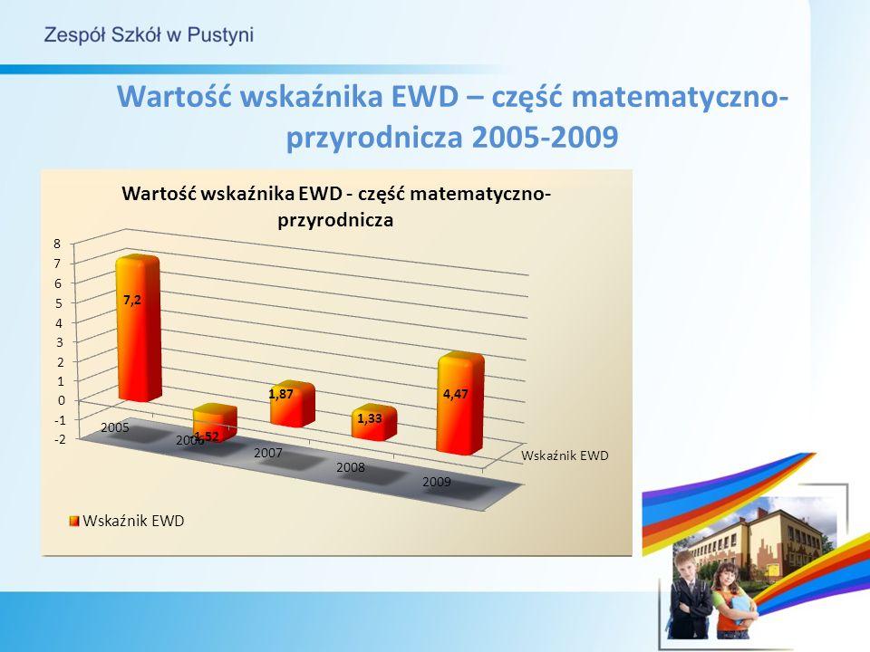 Wartość wskaźnika EWD – część matematyczno- przyrodnicza 2005-2009