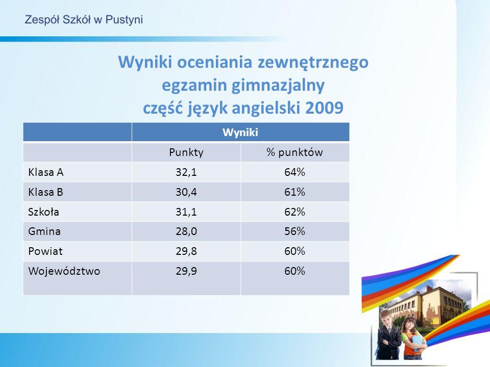Wyniki oceniania zewnętrznego egzamin gimnazjalny część język angielski 2009 Wyniki Punkty% punktów Klasa A32,164% Klasa B30,461% Szkoła31,162% Gmina28,056% Powiat29,860% Województwo29,960%