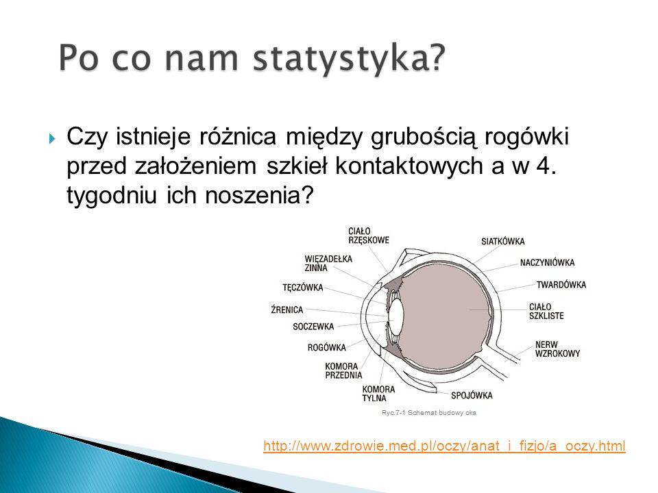 Czy istnieje różnica między grubością rogówki przed założeniem szkieł kontaktowych a w 4. tygodniu ich noszenia? http://www.zdrowie.med.pl/oczy/anat_i